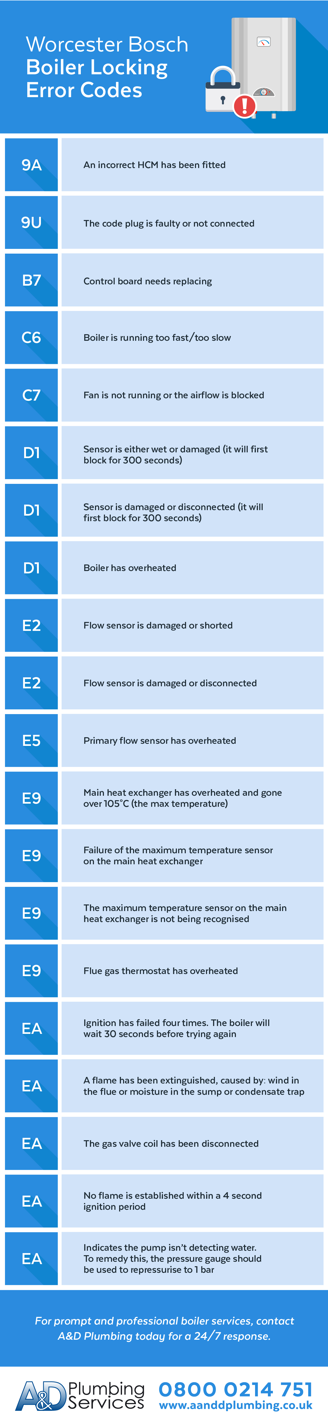 Worcester Bosch Blocking Error Codes infographic 3